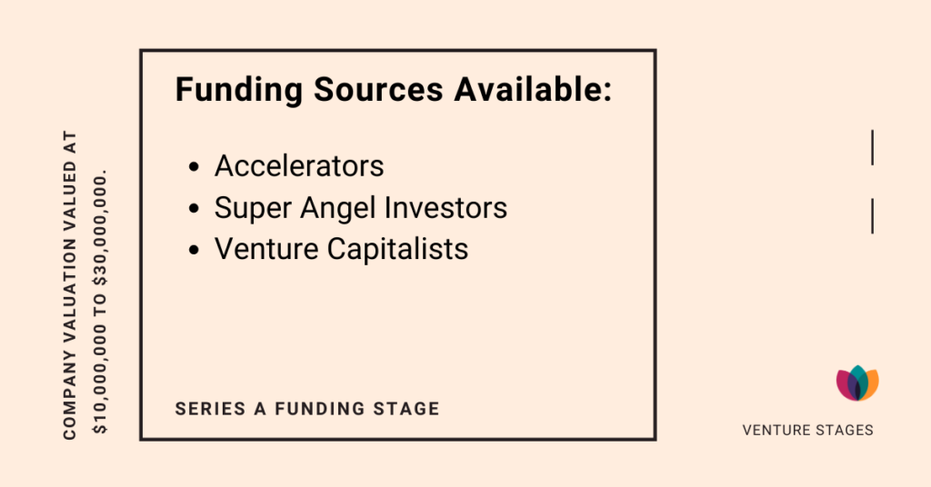 Series A Funding stage