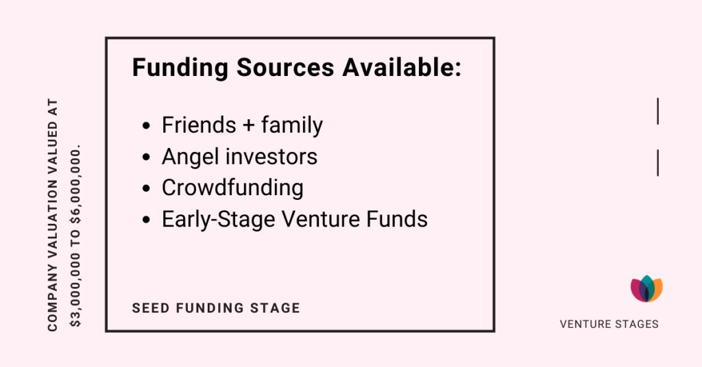 Seed funding stage