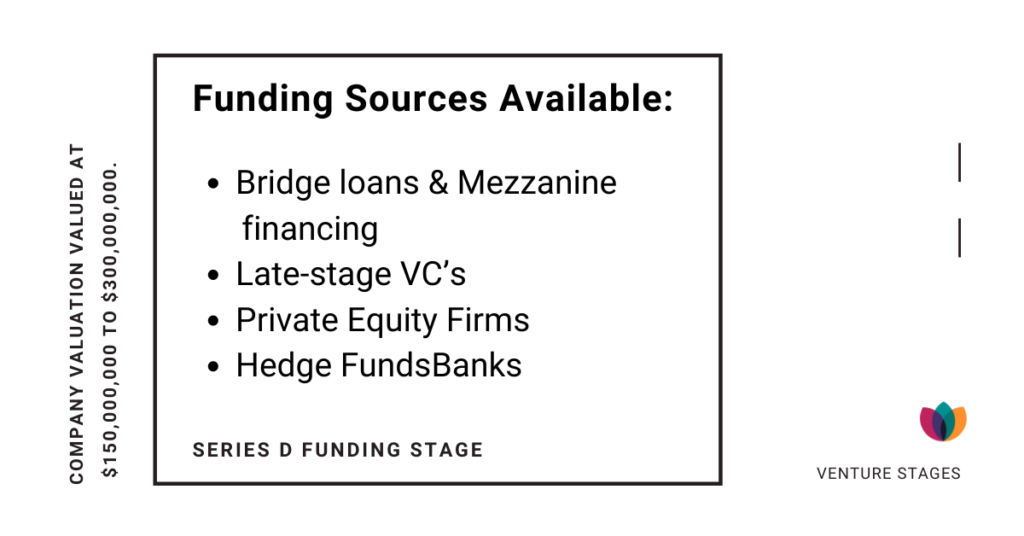 Series D funding stage